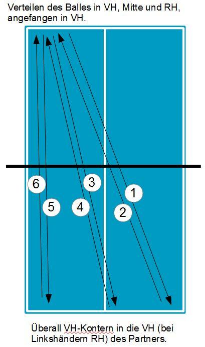 Tischtennis Vorhand Konter Übung Prinzip