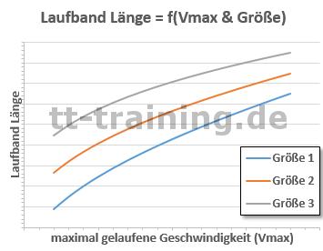 Laufband Test Länge Größe Diagramm